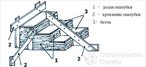 Технология изготовления опалубки