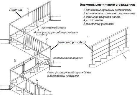 конструкция перил