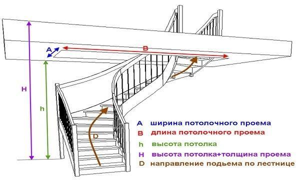 Параметры для поворотной деревянной лестницы