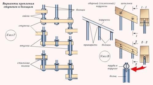 Монтаж больцевой лестницы в частном доме