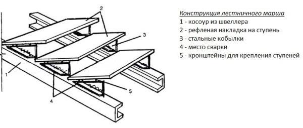 каркас металлической лестницы своими руками