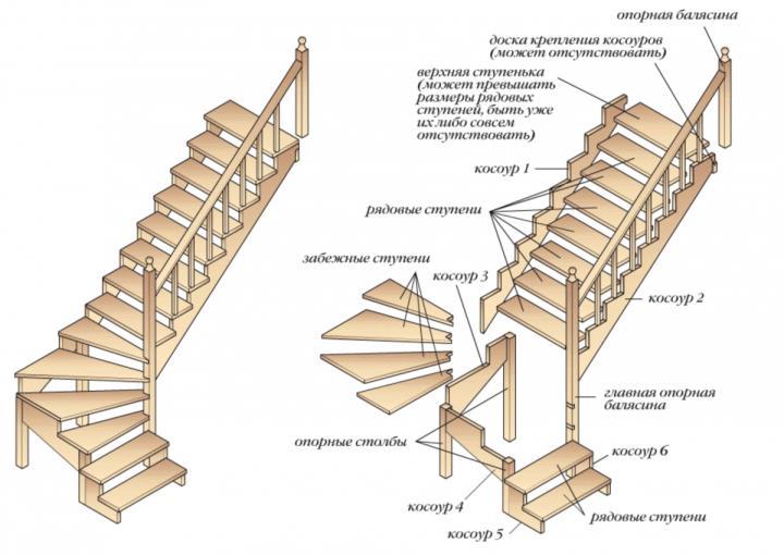 Деревянная лестница на второй этаж с забежными ступенями на 90 градусов