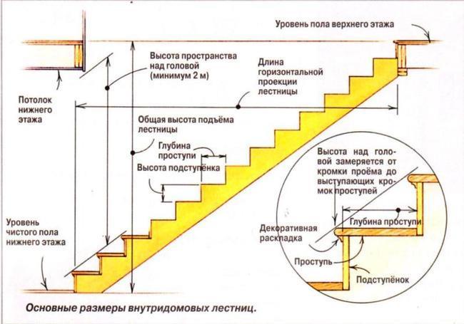 Основные параметры внутридомовой лестницы