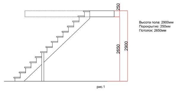 высота деревянной лестницы