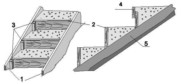 Опалубка для бетонирования лестницы