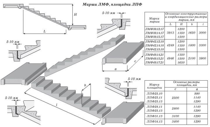 Схема устройства монолитной лестницы