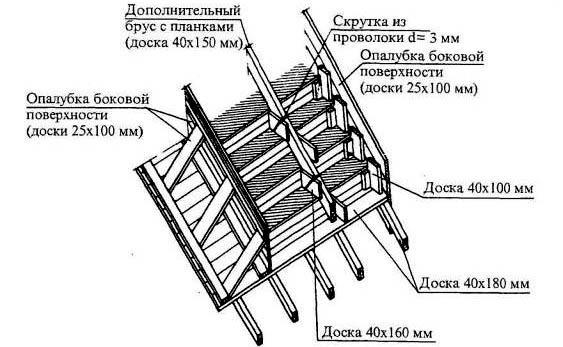 Пример схемы лестничной опалубки
