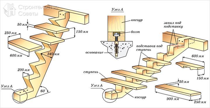 Устройство лестницы из дерева