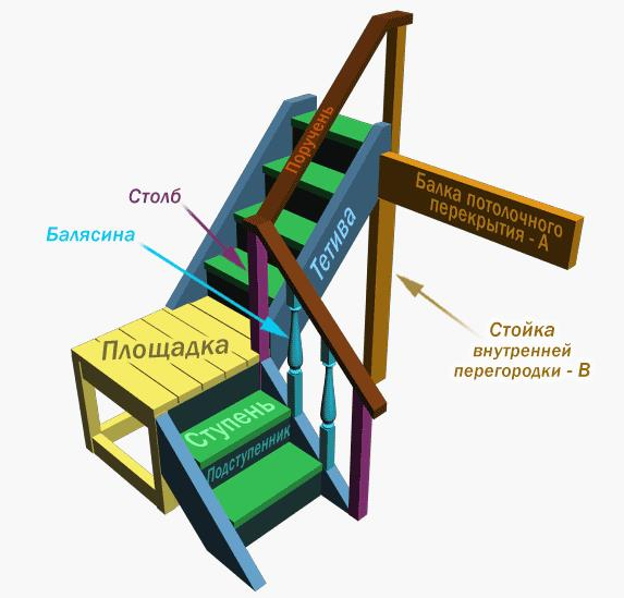 обозначение элементов лестницы