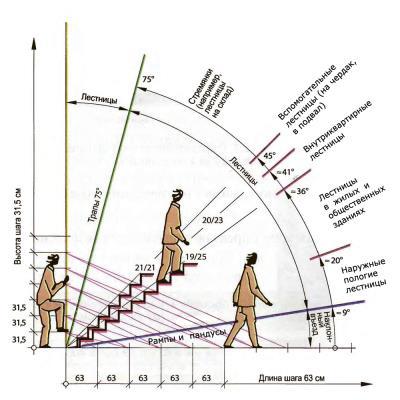 Лестницы на второй этаж виды