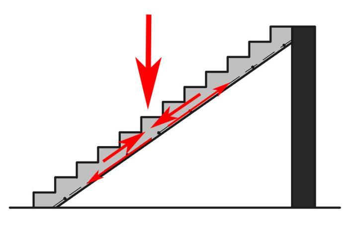 Силы, которые возникают в одномаршевой лестнице