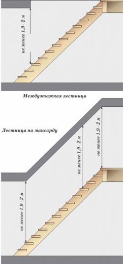 Высота лестницы в коттедже