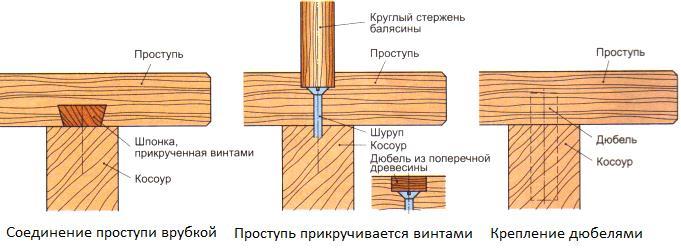 Как закрепить ступени лестницы своими руками