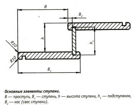 элементы ступени деревянной лестницы