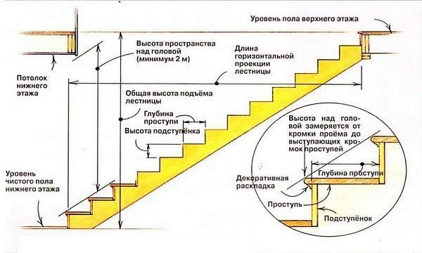 Конструкция маршевой деревянной лестницы