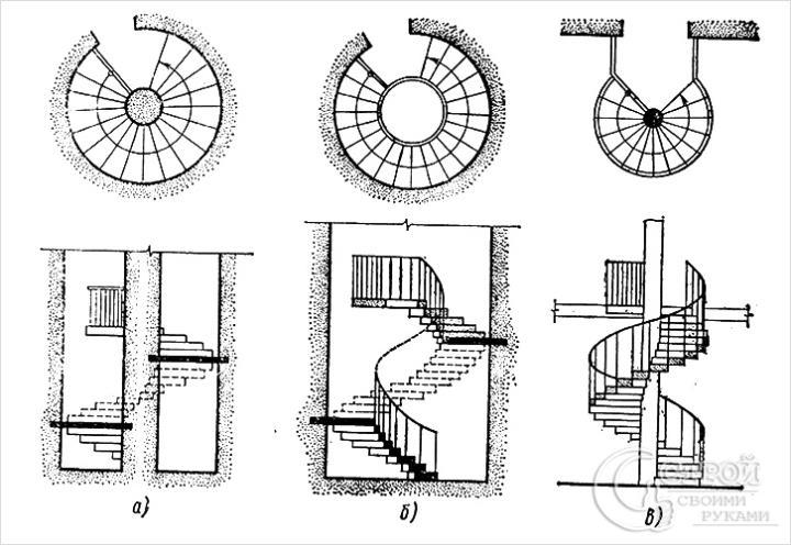 Виды лестниц в разрезе