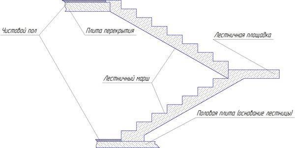 Схема монолитной конструкции
