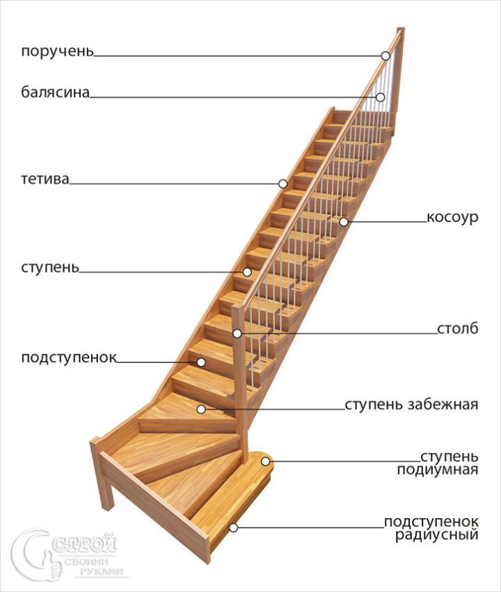 Устройство забежной лестницы