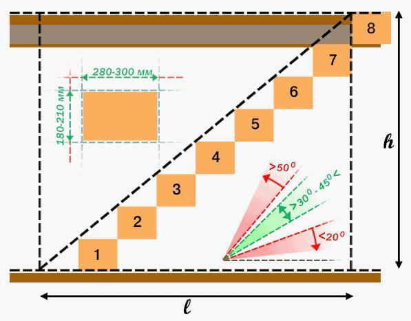 расчет количества ступеней лестницы на даче