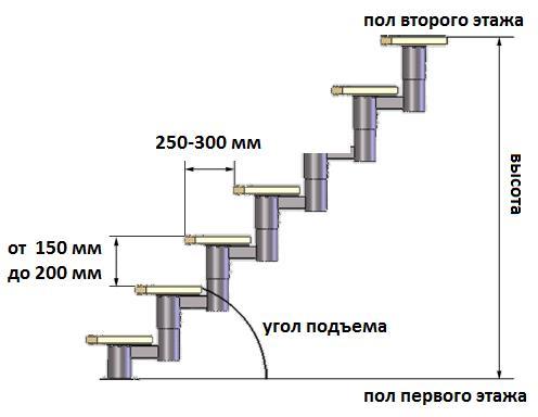 Расчет ступеней лестницы - размер лестничного марша