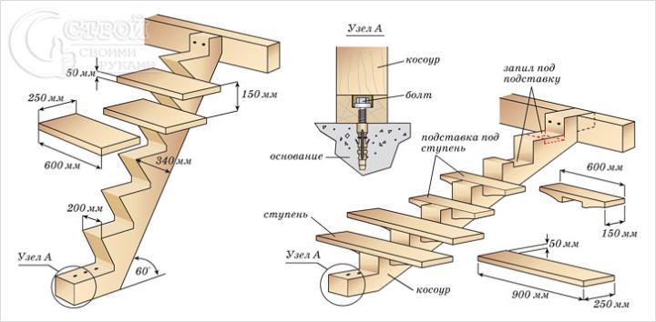 Сборка лестницы на косоурах