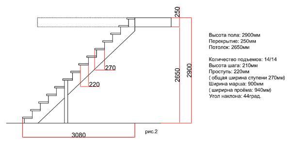 длина деревянной лестницы