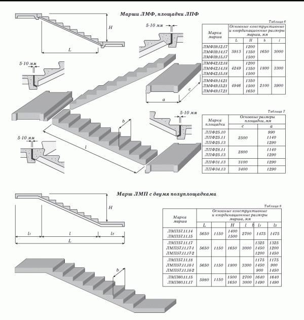Расчет бетонной лестницы