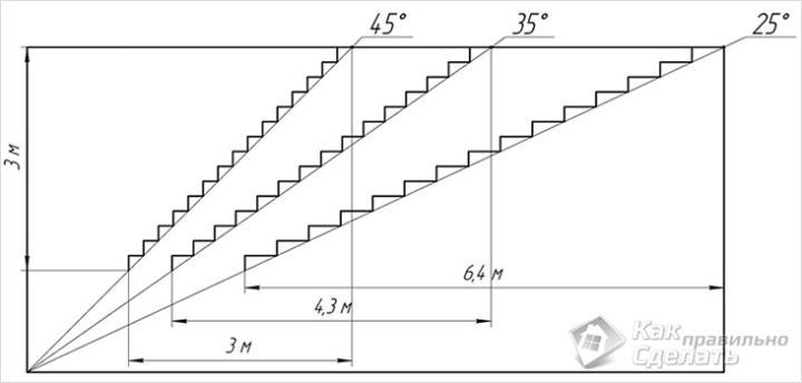 Основные уклоны лестниц