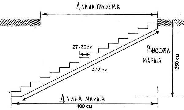 металлическая лестница своими руками чертежи
