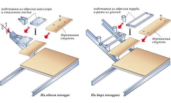 Схема обшивки металлической лестницы