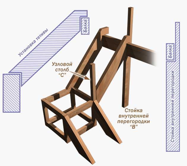 Как сделать лестницу на второй этаж из дерева на даче