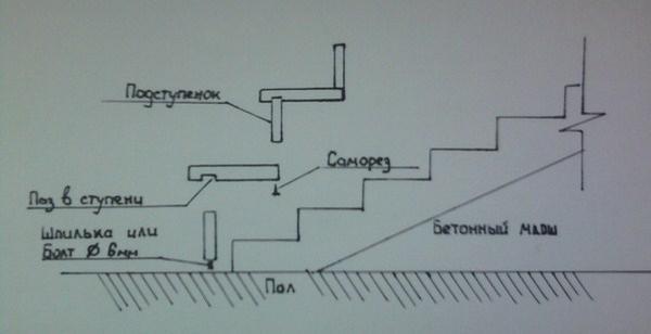 схема установки элементов облицовки лестницы
