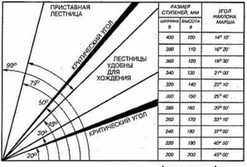 Таблица углов наклона лестниц в частном доме