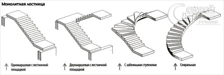 План лестницы