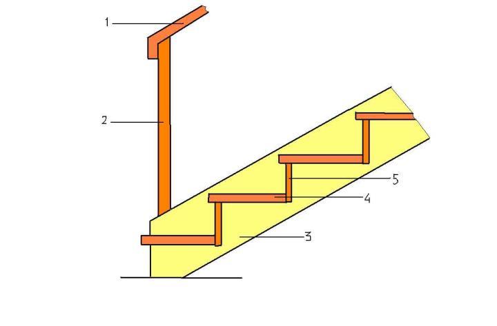 деревянная лестница - конструкция
