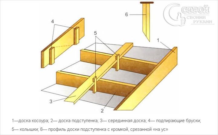 Опалубка монолитной лестницы схема