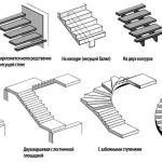 Варианты формы лестницы