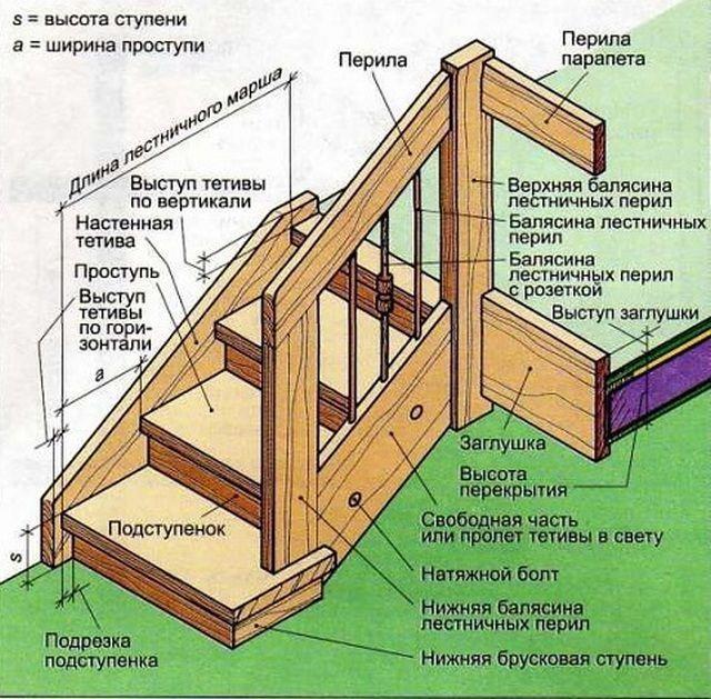 Изготовление деталей лестницы на второй этаж