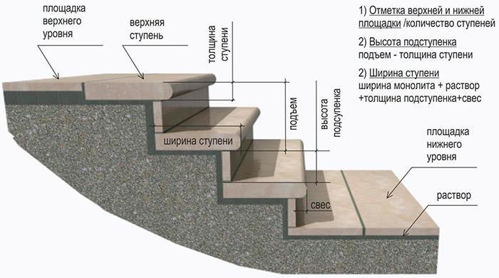Схема устройства лестницы