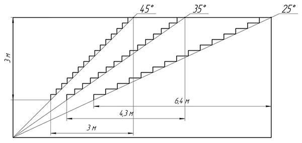 Зависимость габаритов от угла подъема