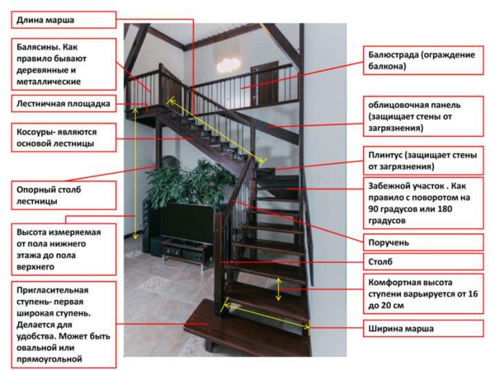 Фото лестницы и обозначения