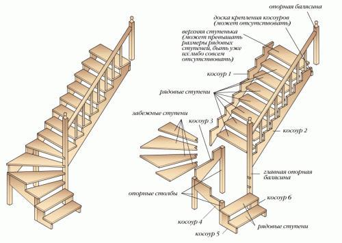 Элементы лестниц для коттеджа