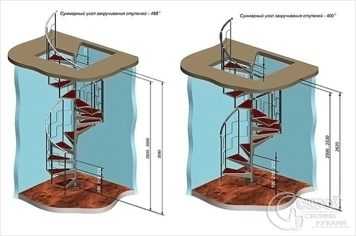Вид винтовой лестницы сбоку