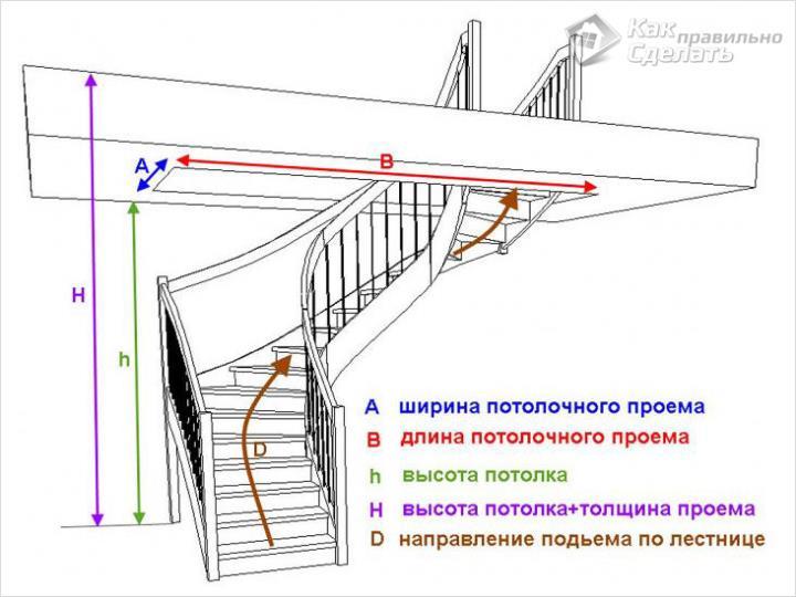 Размеры для строительства лестницы