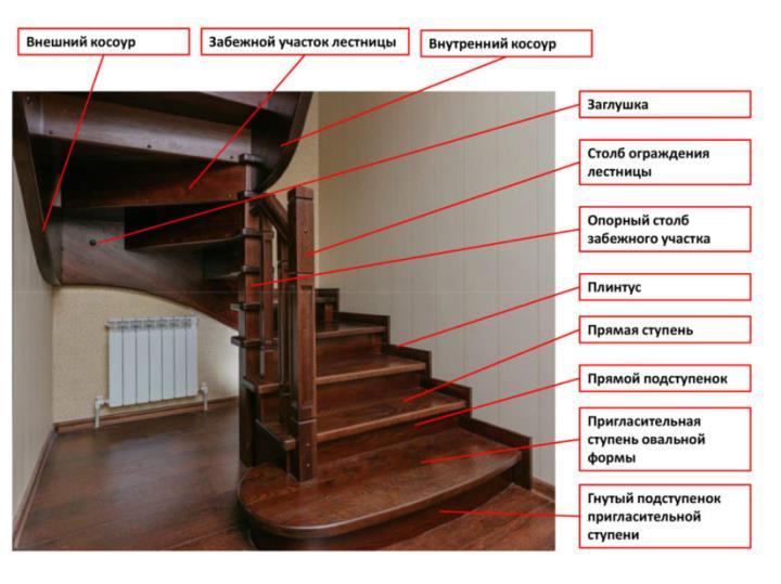 Основные элементы лестницы на второй этаж