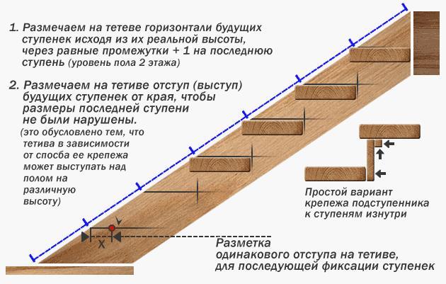 разметка ступенек по тетиве