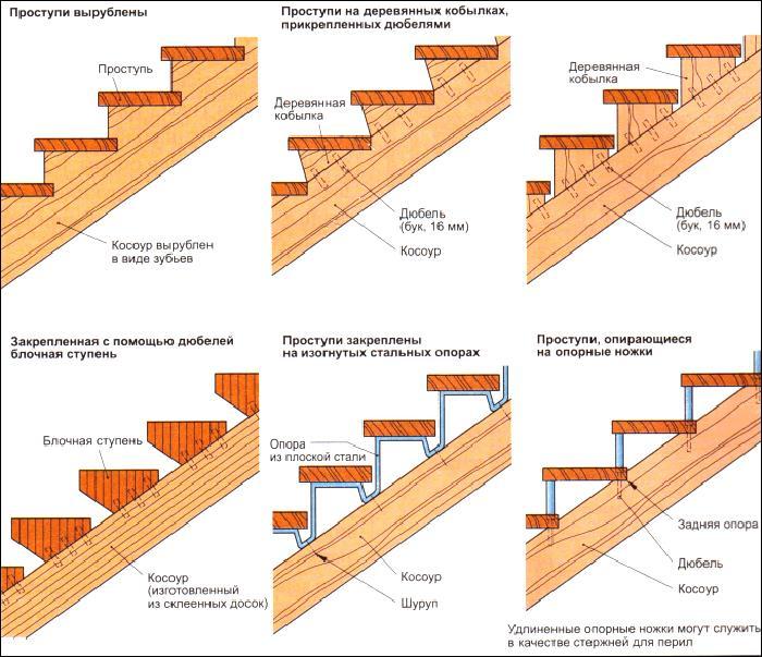 Лестница деревянная как сделать
