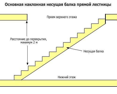 Схема установки деревянной лестницы